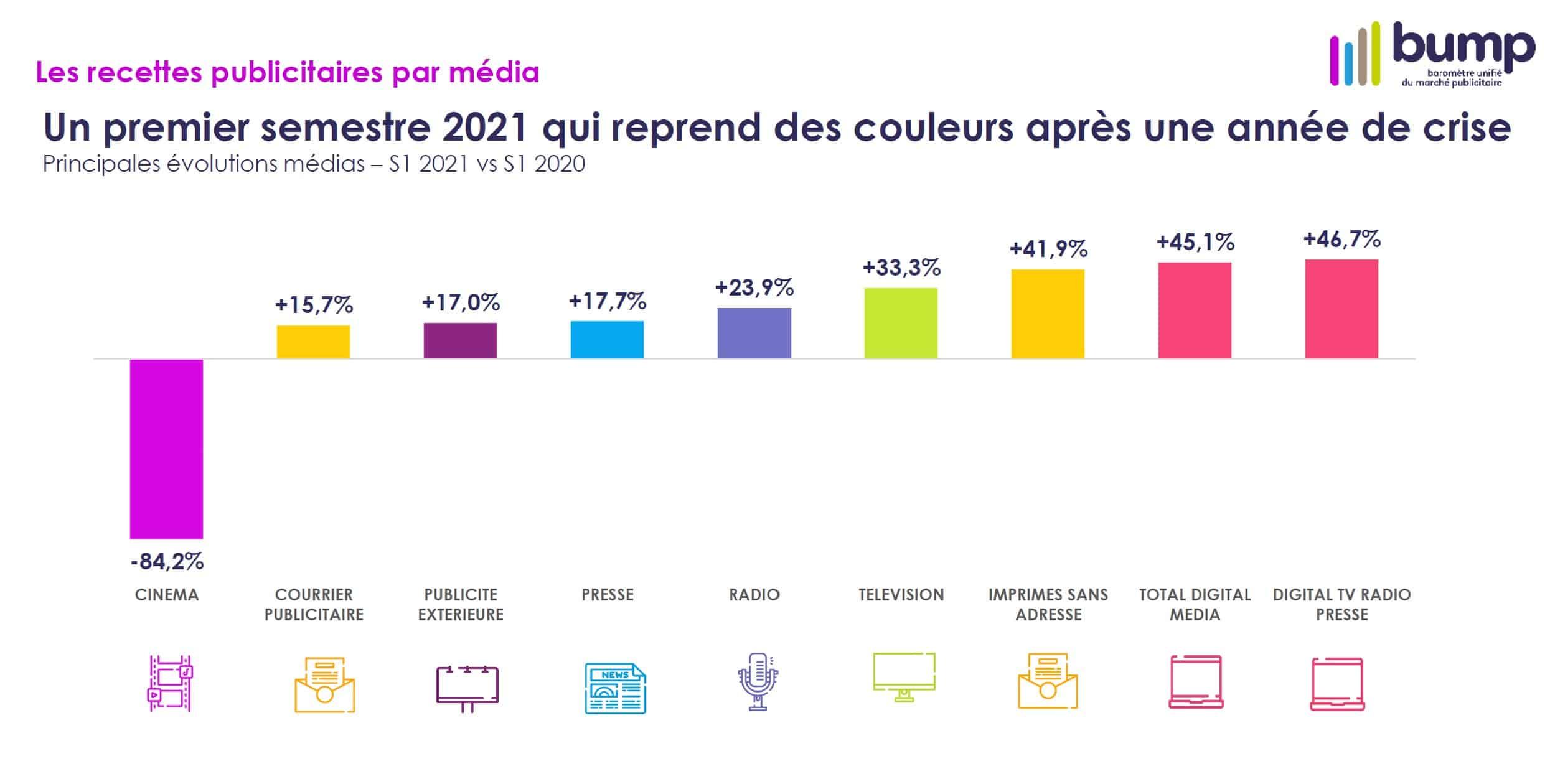 Graphique du BUMP 2021 représentant les recettes publicitaires par média