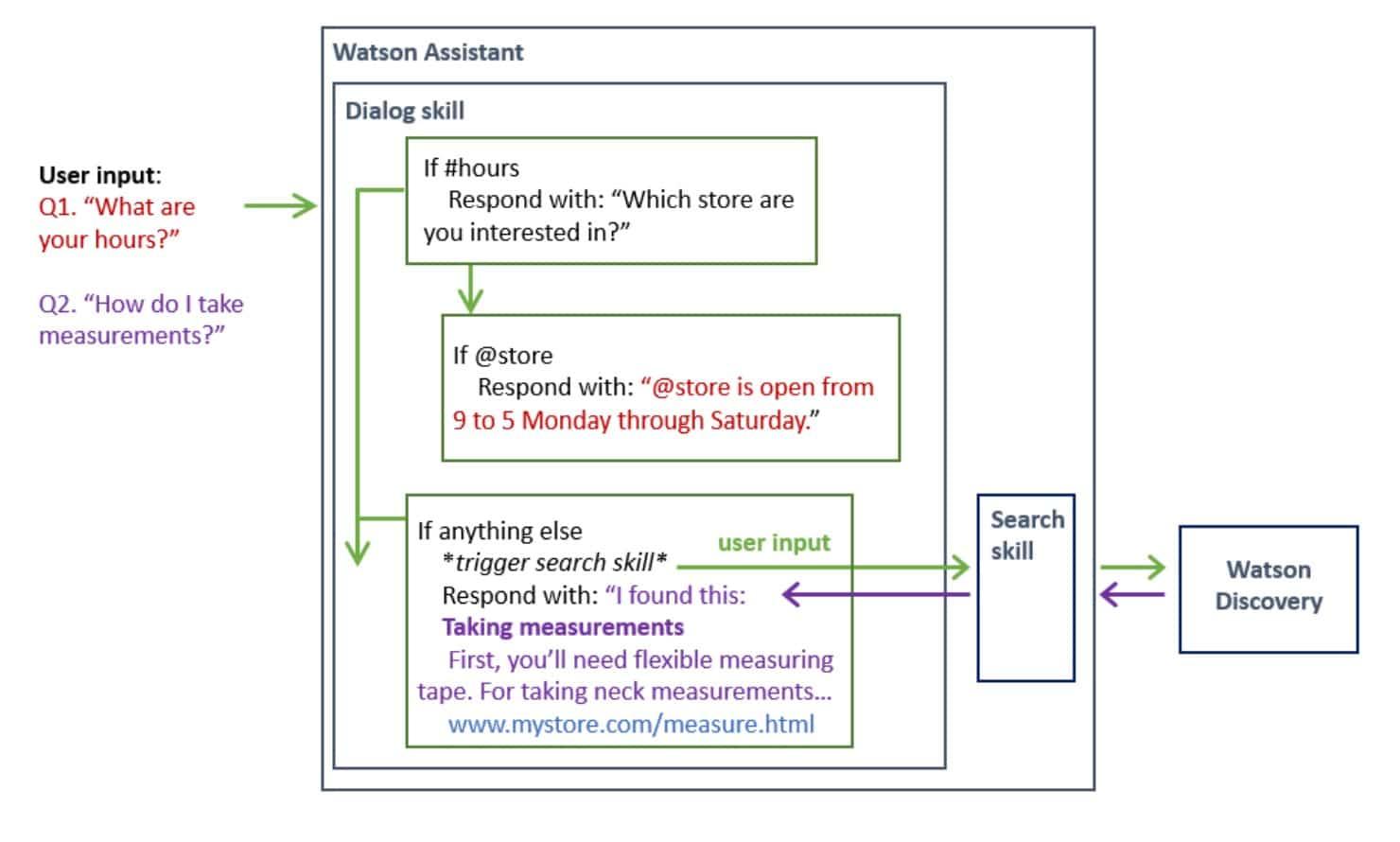 Schéma représentant le fonctionnement de Watson Assistant Research Skill