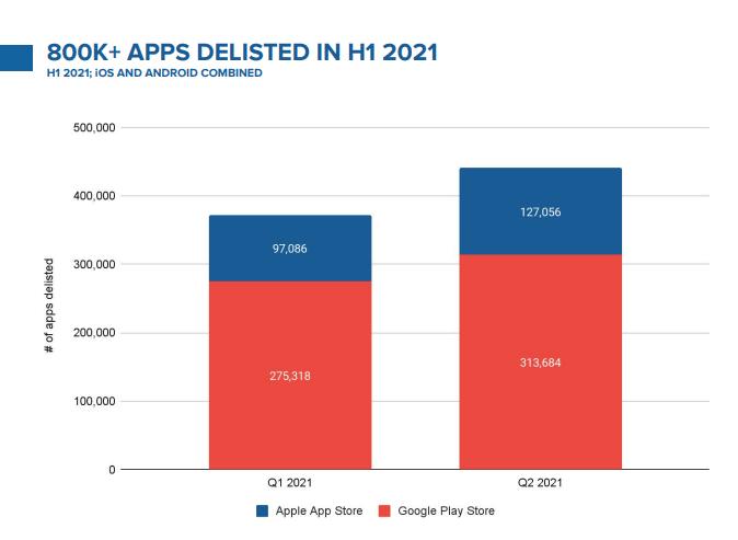 graphique sur les applications supprimées de Play Store et App Store