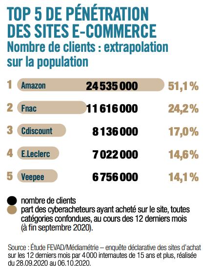Tableau du classement des sites de e-commerce les plus actifs.