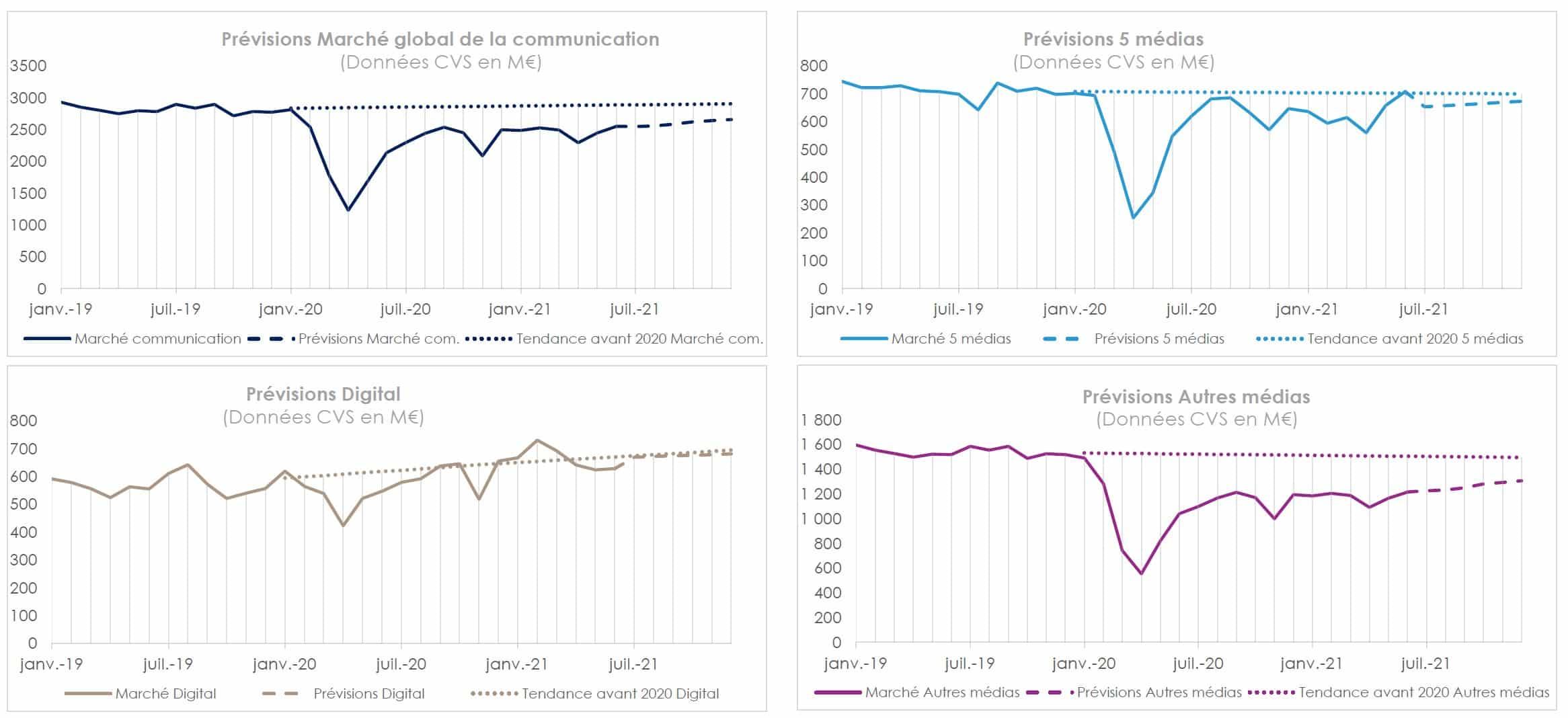 Graphiques BUMP 2021 représentants les prévisions par catégorie de média pour le marché de la publicité en 2021 en France