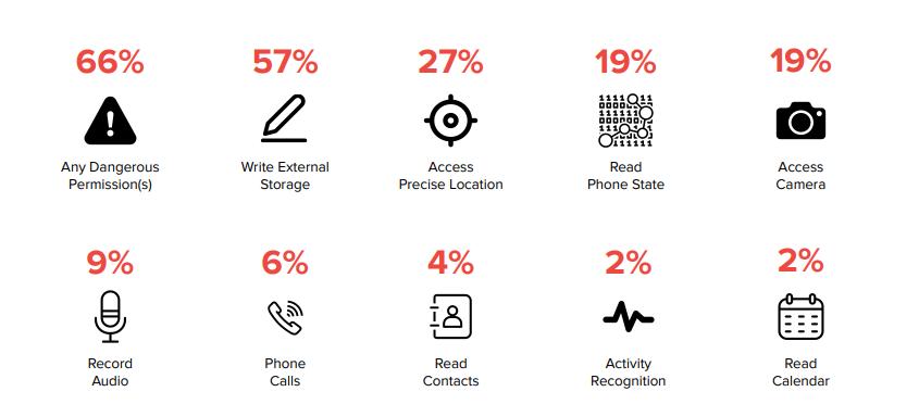 graphique et pourcentage sur les autorisations demandées sur le Play Store