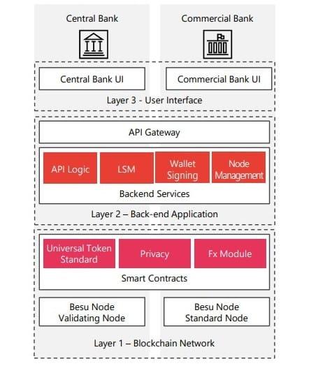 Schéma du fonctionnement du prototype de paiement transfrontalier en MNBC