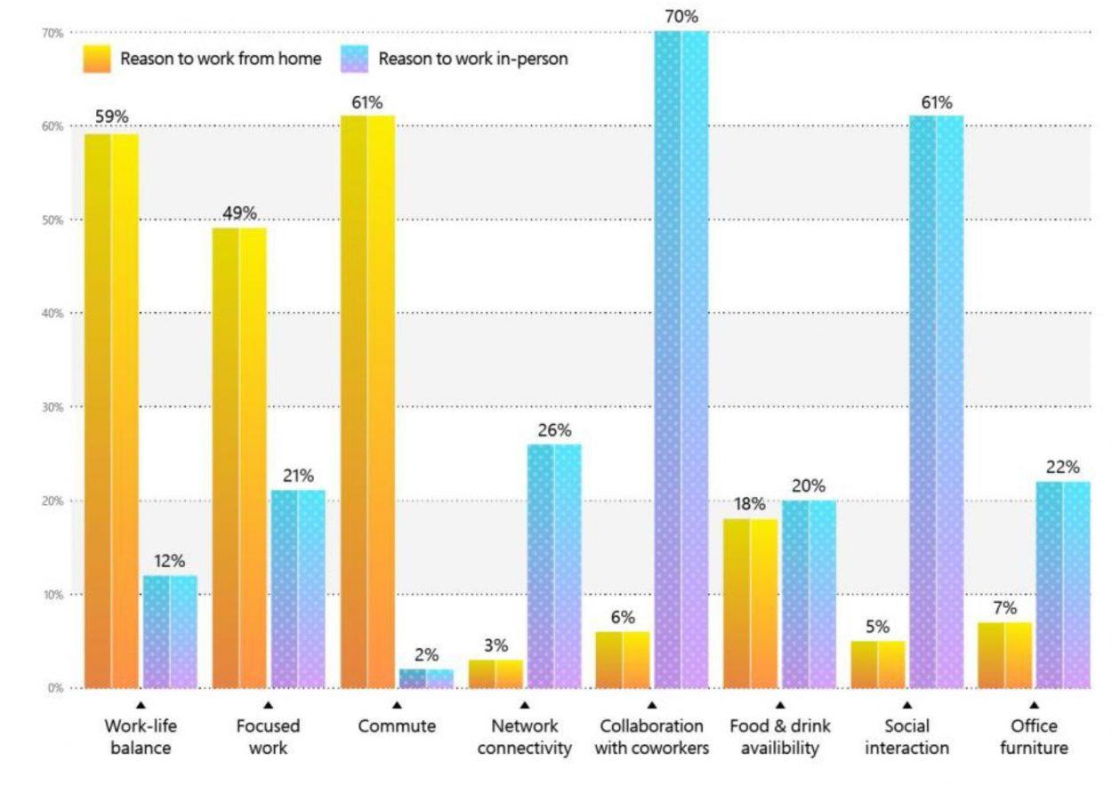 Graphique sur les raisons de travailler depuis chez soi ou depuis un bureau