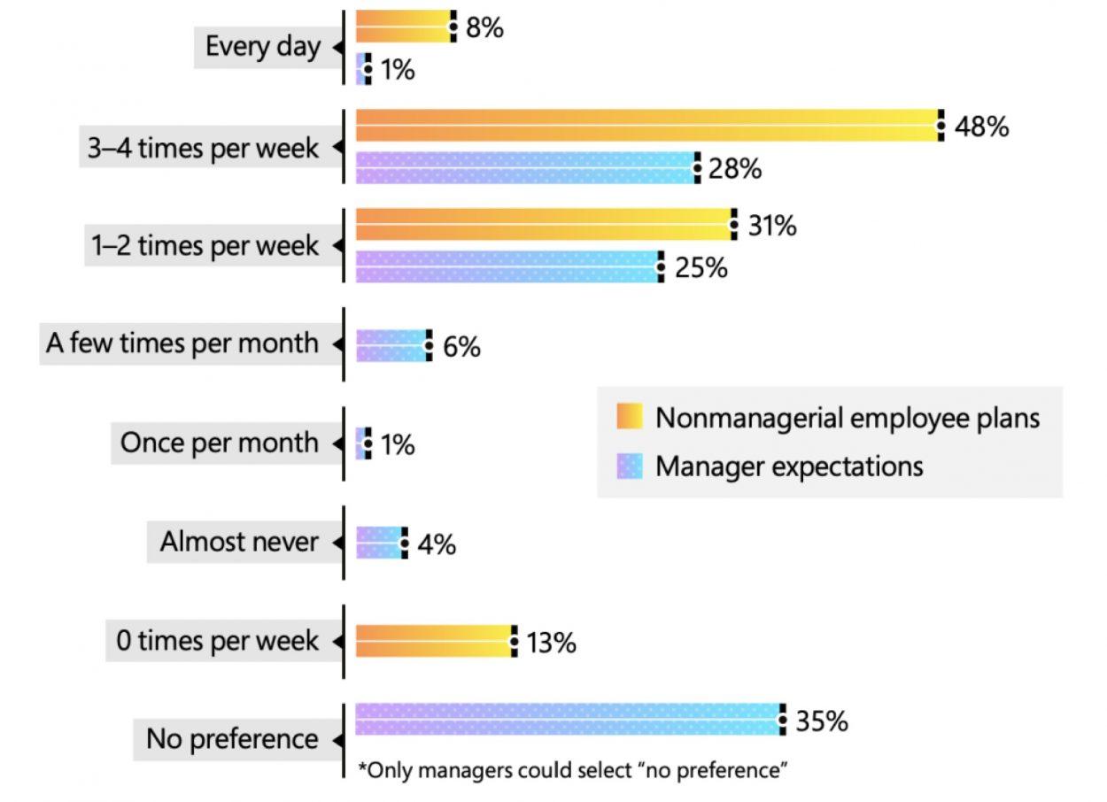 Graphique sur les attentes des employés et des managers de Microsoft sur leurs présences au bureau