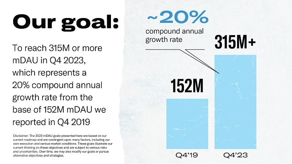 données sur la croissance de twitter, qui vise une augmentation de 20% entre le Q4 2019 et le Q4 2023