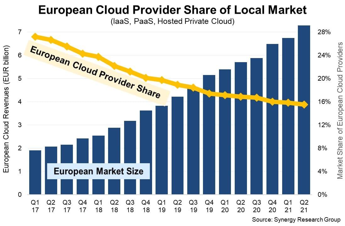 Graphique représentant la part de marché des acteurs européens du cloud contre la croissance globale du marché.