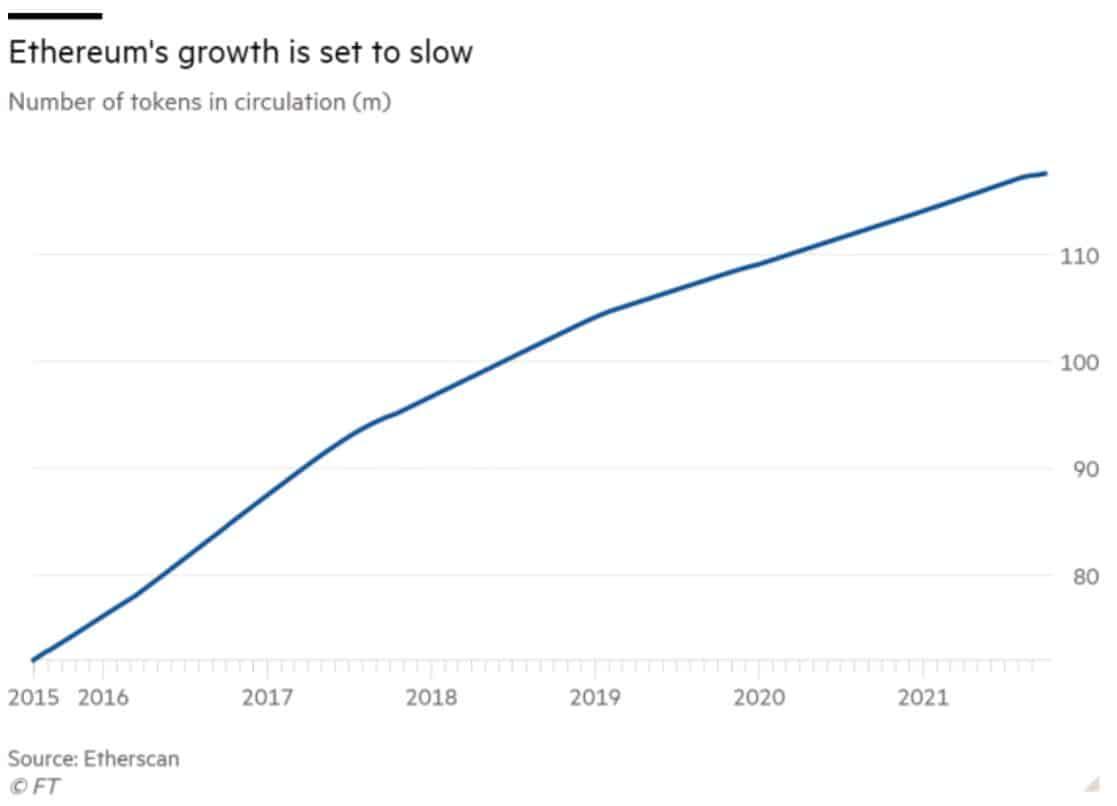 Graphique représentant la fluctuation du nombre de tokens (en millions) en fonction du temps.