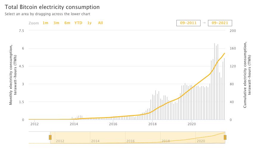 courbe sur la consommation électricité Bitcoin