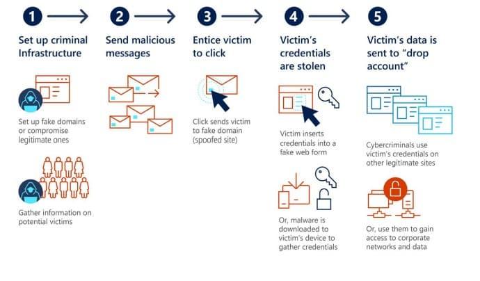 Exemple de piratage par phishing