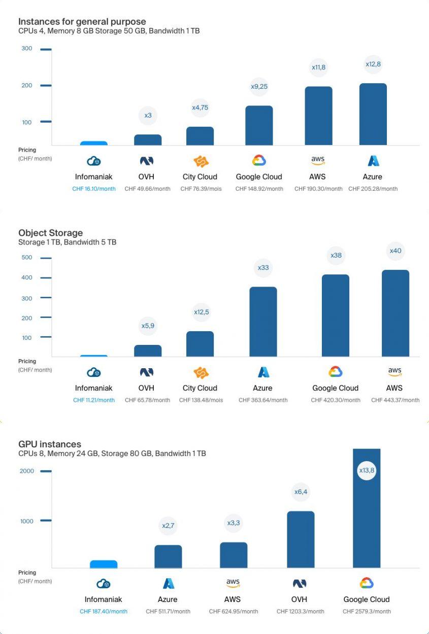 Graphique comparant l'offre cloud d'Infomaniak à ses concurrents