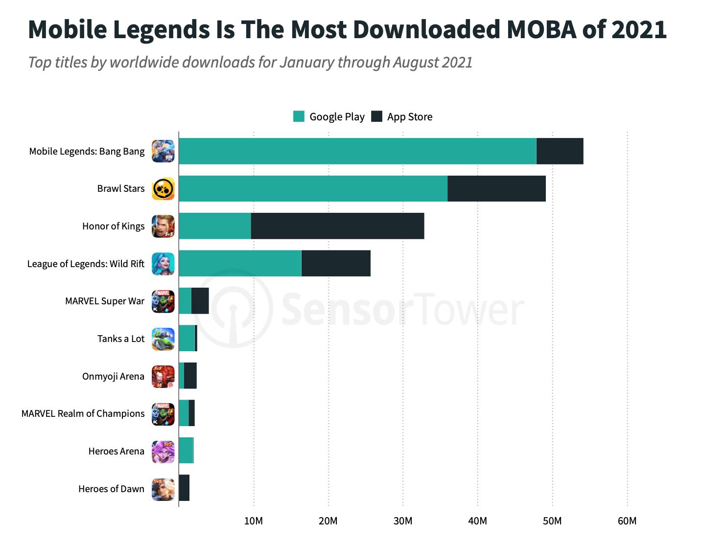 Infographie des résultats de MOBA
